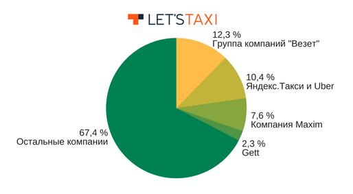 Игроки рынка такси 2017
