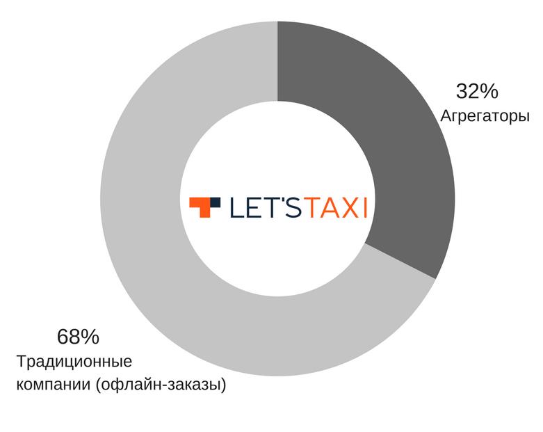Участники рынка такси 2017