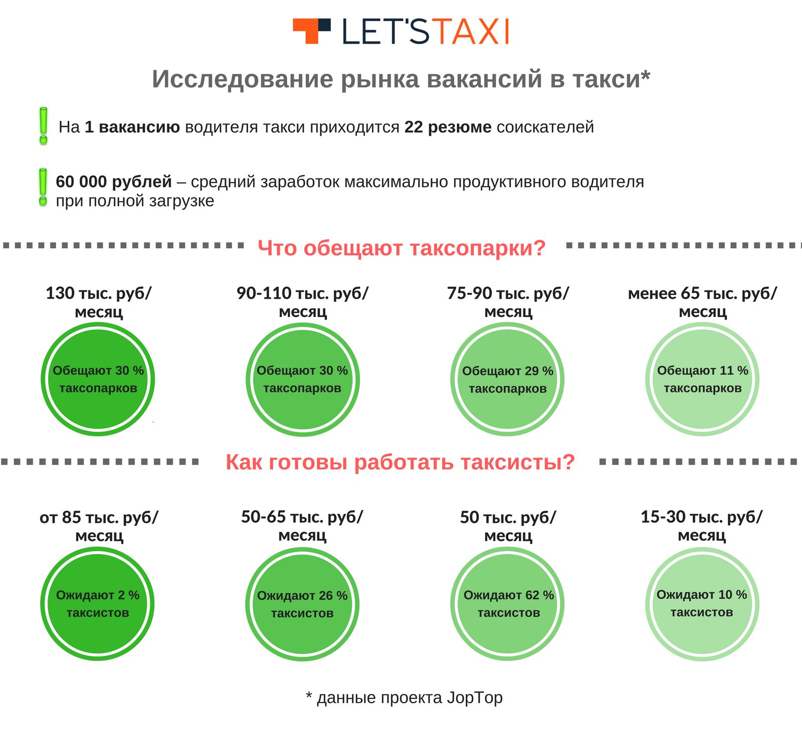 Рынок вакансий в такси