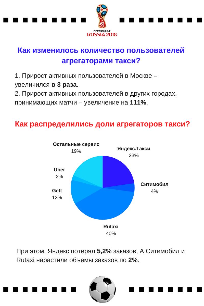 Доли агрегаторов такси ЧМ-2018